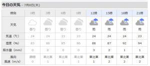 全部雨の天気予報